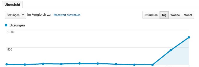 Anstieg von Besuchern nach dem ein SEO Experte die Webseite optimiert hat
