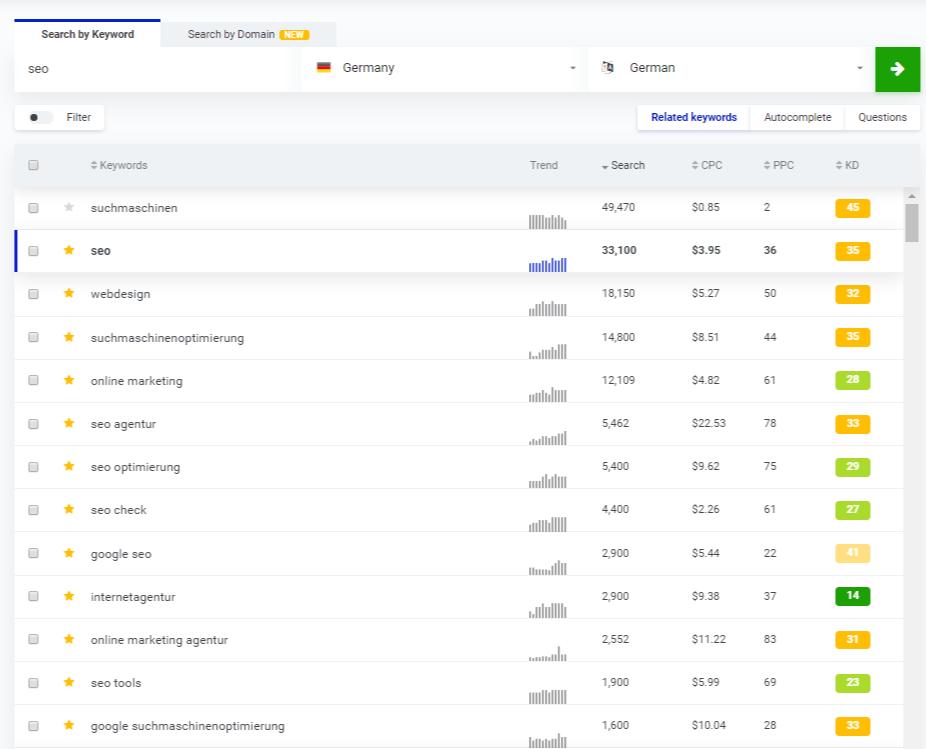 Keyword Finder SEO KWFinder - Suchbegriffe Suchvolumen & Wettbewerbsdichte